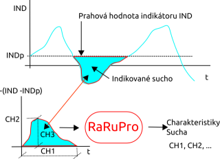schema_RaRuPro